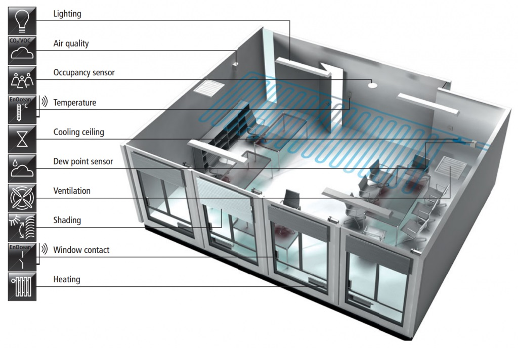 Building Automation Triple H Hydronics Inc